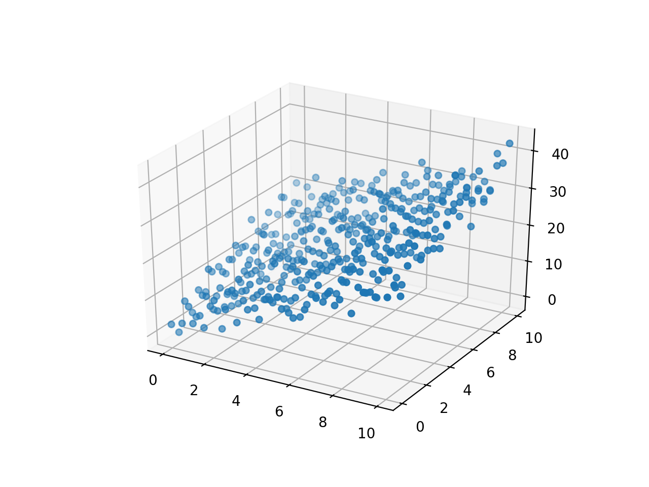 Multi Variable Regression - Machine Learning with PyTorch