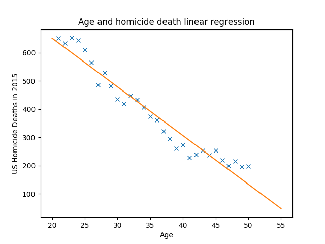 Homicide Regression Plot
